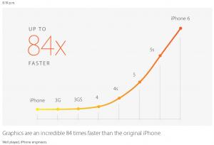 procesorul grafic este de 84 de ori mai rapid