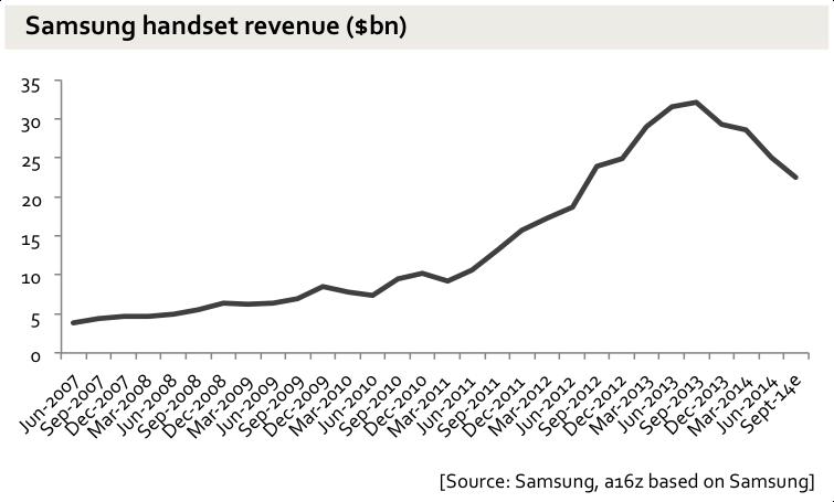 Samsung Vanzari