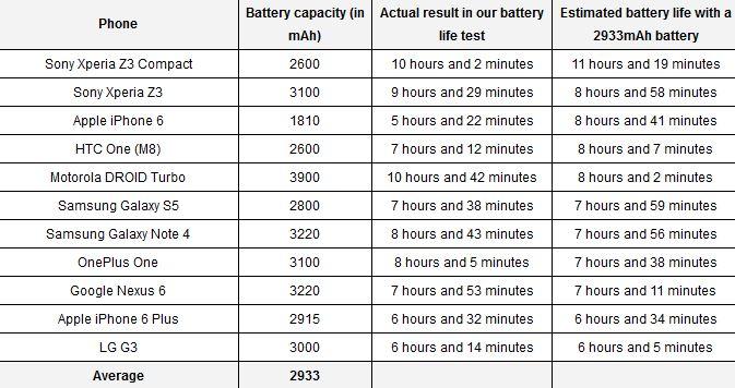 surpriza-mare-care-e-smartphone-ul-cu-cea-mai-buna-baterie-in-acest-moment