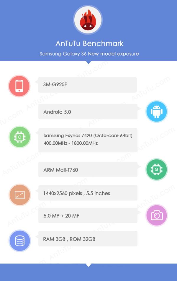 Samsung Galaxy S6 Antutu