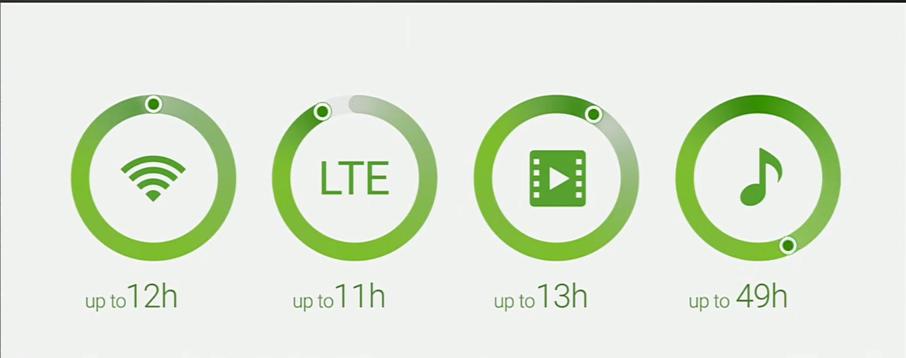 Samsung Galaxy s6 - autonomia bateriei