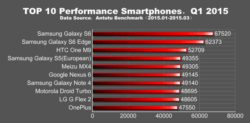 top-10-cele-mai-performante-telefoane-in-acest-moment-samsung-domina-categoric
