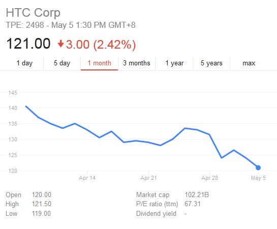Veniturile HTC sunt in scadere cu 40%