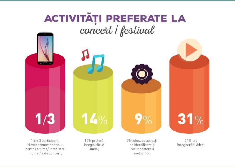 samsung galaxy s6 Smartphone-ul, un must-have de festival