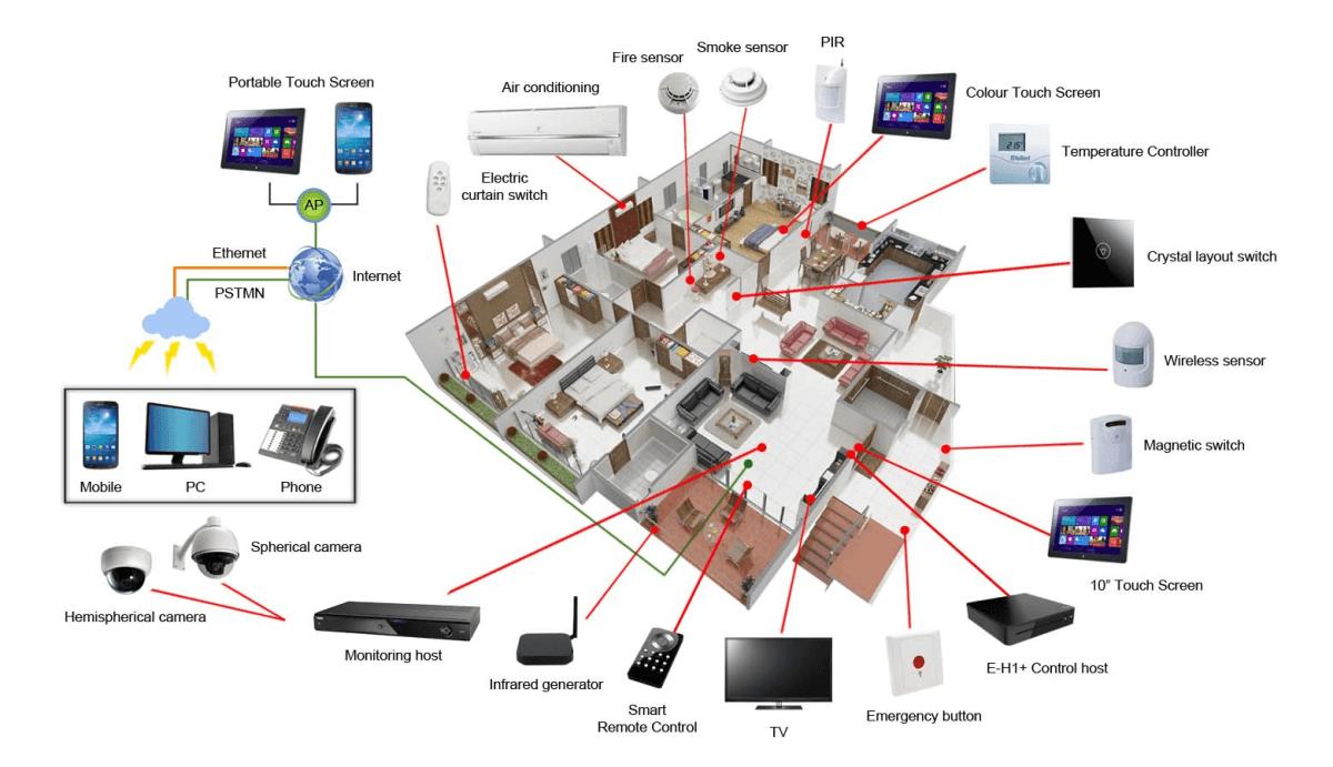 wi-fi technology