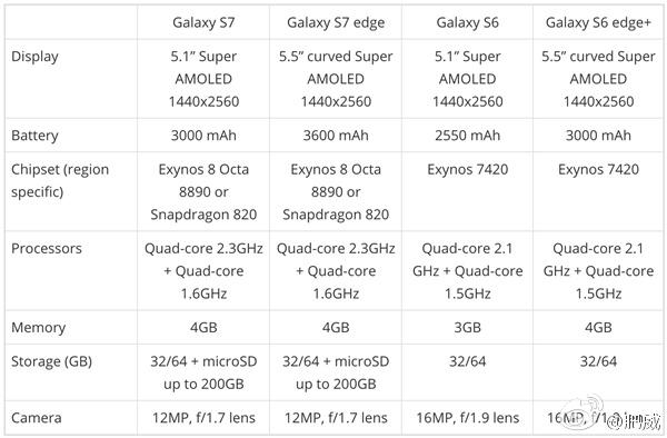 Galaxy S7 spec