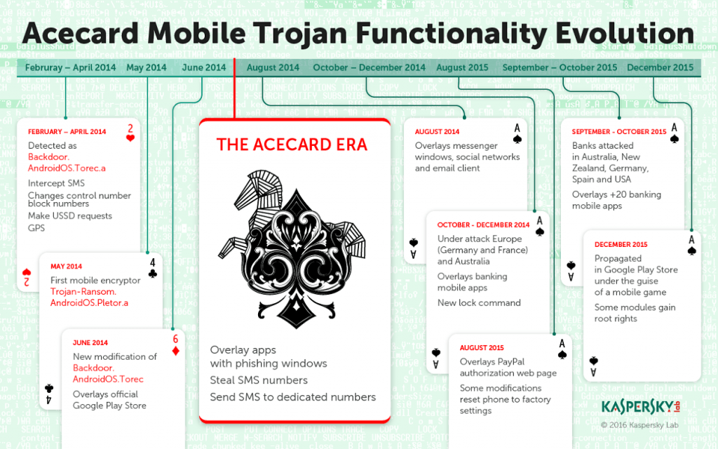 Functionalitatile malware-ului AceCard