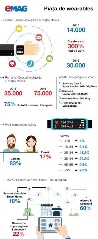 Infografic realizat de Emag Wearables