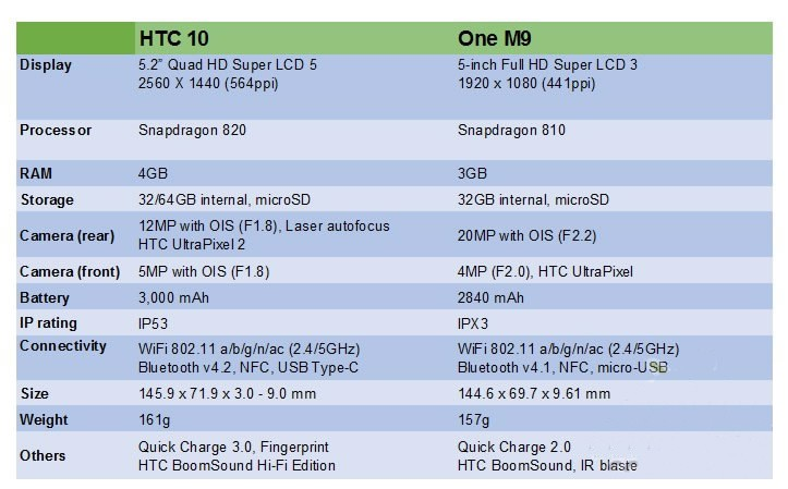 HTC 10 vs HTC 9
