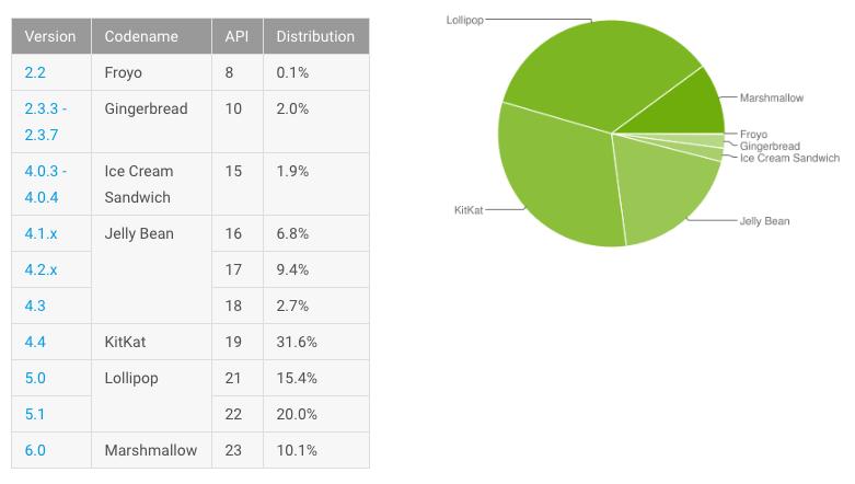 Android luna iunie