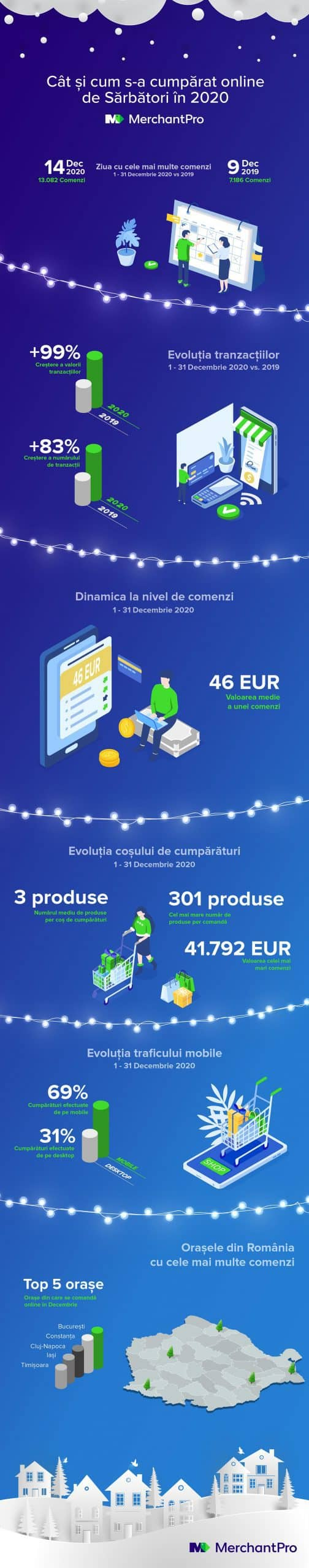 MerchantPro Infografic Comert Online